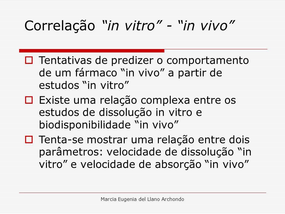 Marcia Eugenia del Llano Archondo Correlação in vitro - in vivo Tentativas de predizer o comportamento de um fármaco in vivo a partir de estudos in vi