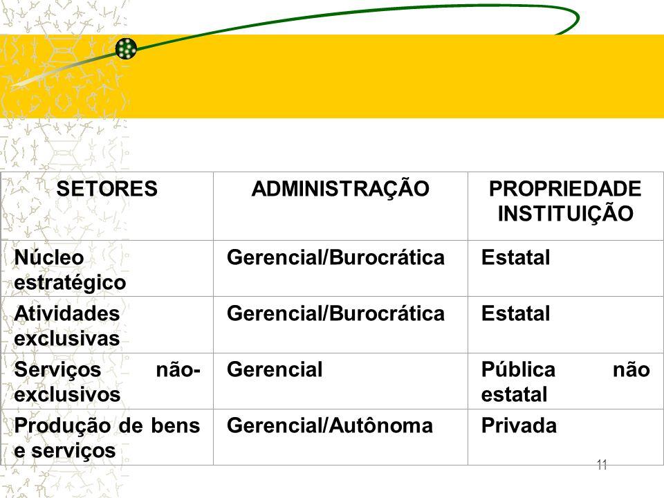 11 SETORESADMINISTRAÇÃO PROPRIEDADE INSTITUIÇÃO Núcleo estratégico Gerencial/BurocráticaEstatal Atividades exclusivas Gerencial/BurocráticaEstatal Ser