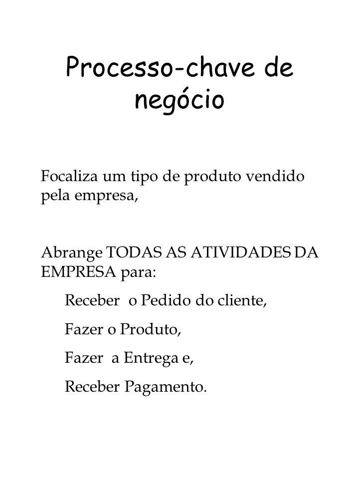 Processo-chave de negócio Focaliza um tipo de produto vendido pela empresa, Abrange TODAS AS ATIVIDADES DA EMPRESA para: Receber o Pedido do cliente,