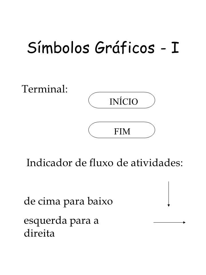Símbolos Gráficos - I Terminal: INÍCIO FIM Indicador de fluxo de atividades: de cima para baixo esquerda para a direita