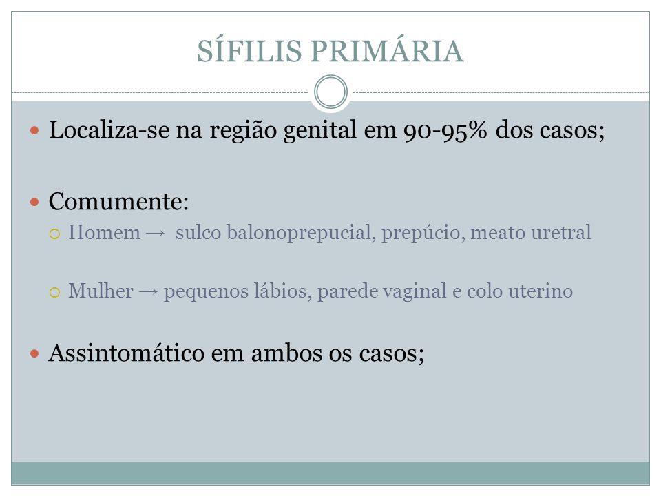 SÍFILIS PRIMÁRIA Localiza-se na região genital em 90-95% dos casos; Comumente: Homem sulco balonoprepucial, prepúcio, meato uretral Mulher pequenos lá