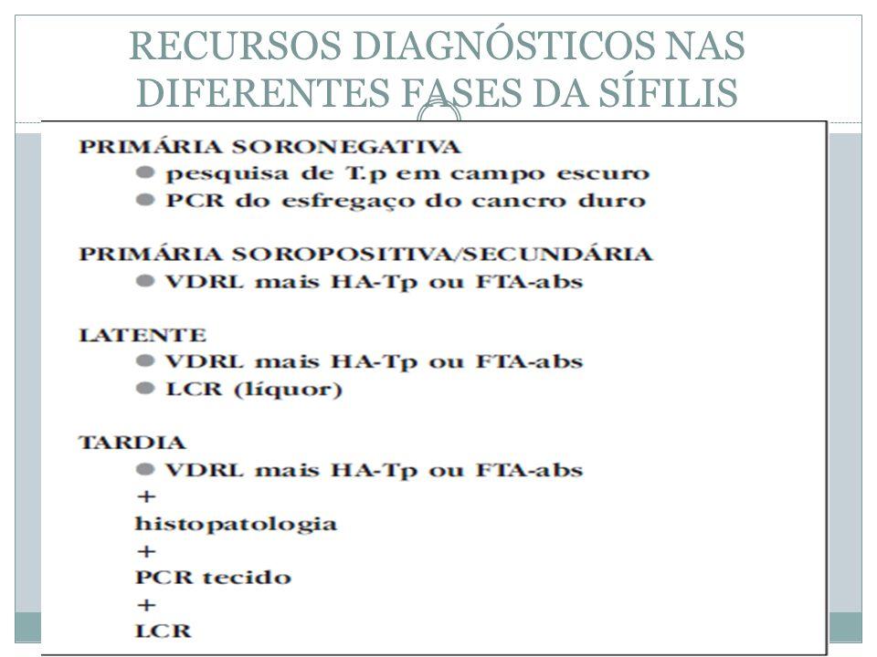 RECURSOS DIAGNÓSTICOS NAS DIFERENTES FASES DA SÍFILIS