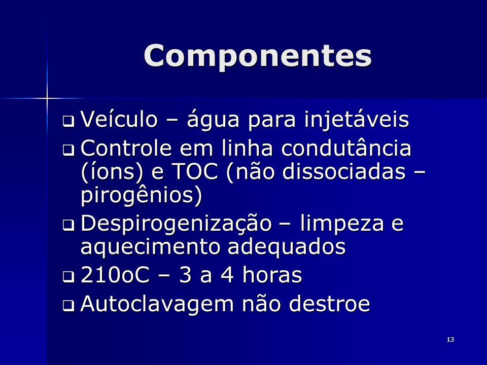 13 Componentes Veículo – água para injetáveis Veículo – água para injetáveis Controle em linha condutância (íons) e TOC (não dissociadas – pirogênios)