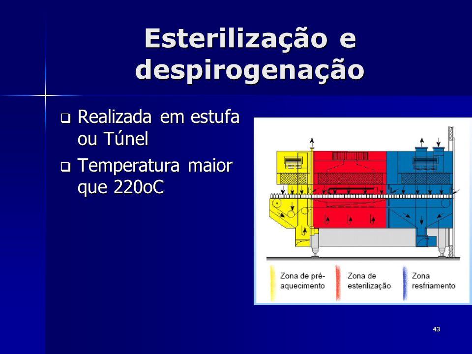 43 Esterilização e despirogenação Realizada em estufa ou Túnel Realizada em estufa ou Túnel Temperatura maior que 220oC Temperatura maior que 220oC
