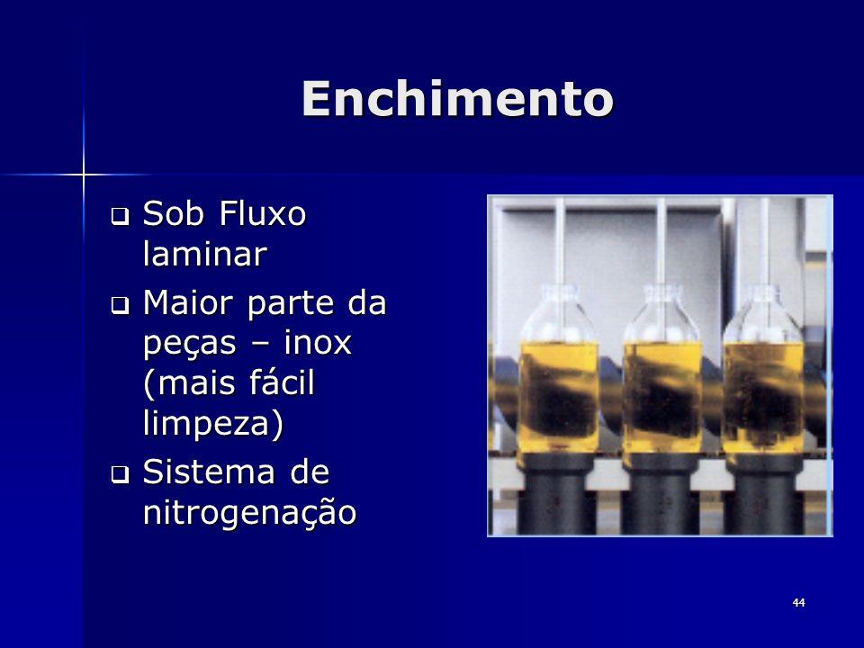 44 Enchimento Sob Fluxo laminar Sob Fluxo laminar Maior parte da peças – inox (mais fácil limpeza) Maior parte da peças – inox (mais fácil limpeza) Si