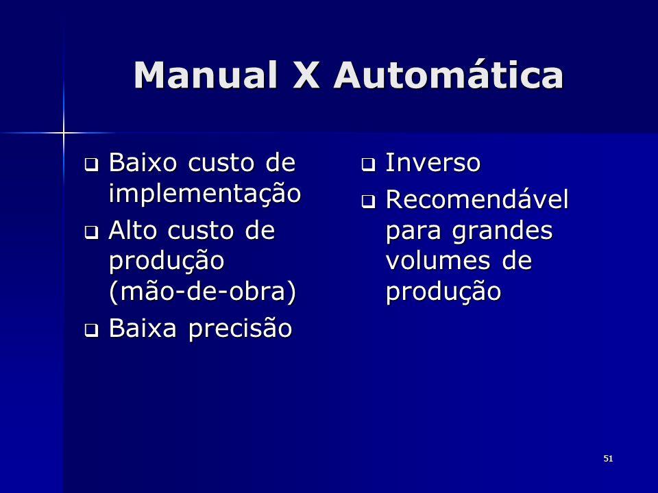 51 Manual X Automática Baixo custo de implementação Baixo custo de implementação Alto custo de produção (mão-de-obra) Alto custo de produção (mão-de-o