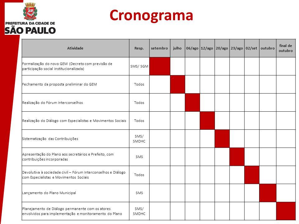 Cronograma AtividadeResp.setembrojulho06/ago12/ago20/ago23/ago02/setoutubro final de outubro Formalização do novo GEM (Decreto com previsão de partici