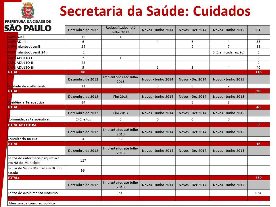 Secretaria da Saúde: Cuidados Dezembro de 2012 Reclassificados até Julho 2013 Novos - Junho 2014Novos - Dez 2014Novos - Junho 20152016 CAPS AD II191 0