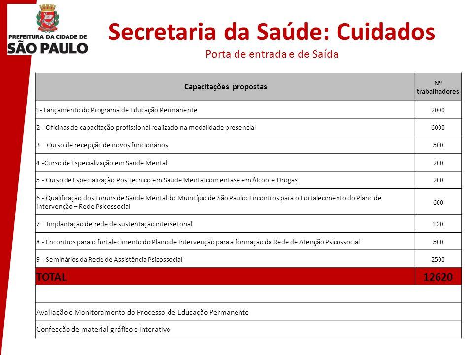 Secretaria da Saúde: Cuidados Porta de entrada e de Saída Capacitações propostas Nº trabalhadores 1- Lançamento do Programa de Educação Permanente2000