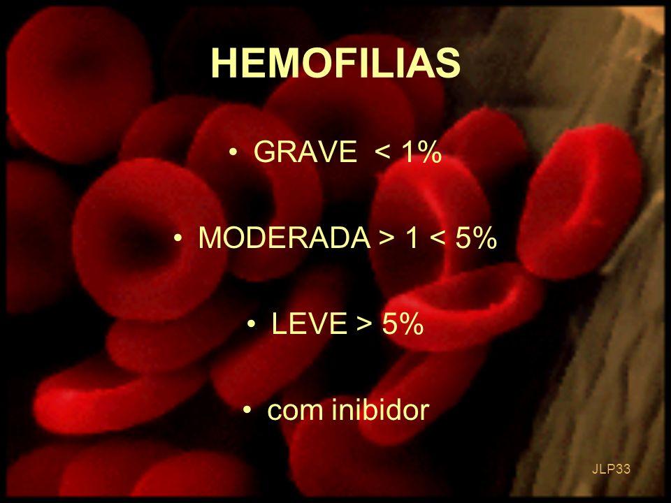 JLP 33 GRAVE < 1% MODERADA > 1 < 5% LEVE > 5% com inibidor HEMOFILIAS