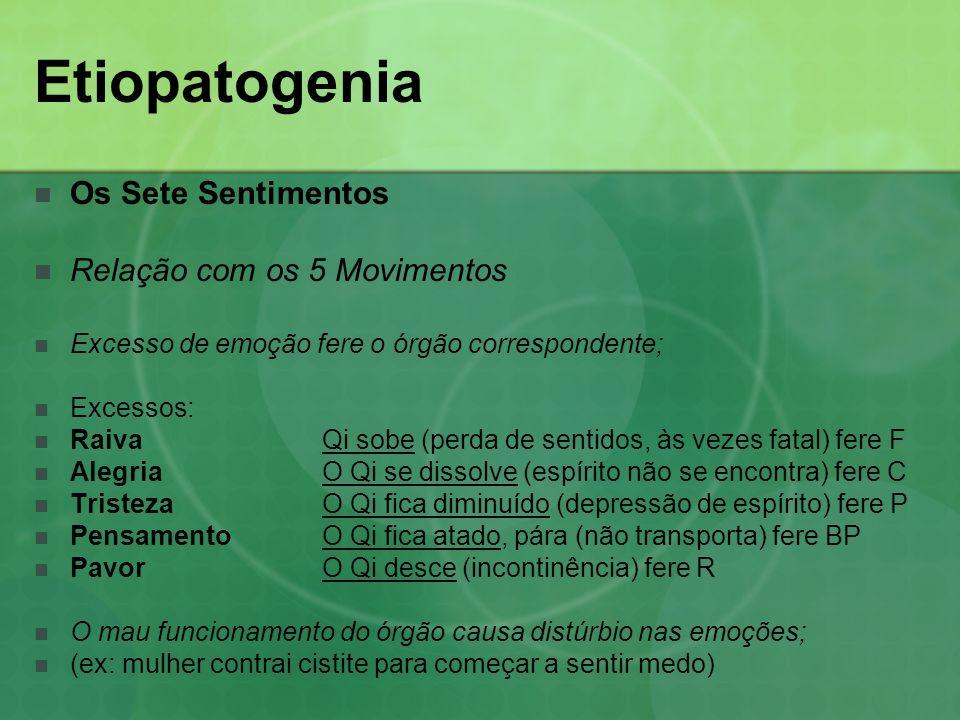 Etiopatogenia Os Sete Sentimentos Relação com os 5 Movimentos Excesso de emoção fere o órgão correspondente; Excessos: RaivaQi sobe (perda de sentidos