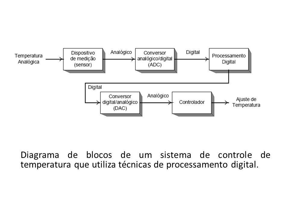 Diagrama de blocos de um sistema de controle de temperatura que utiliza técnicas de processamento digital.