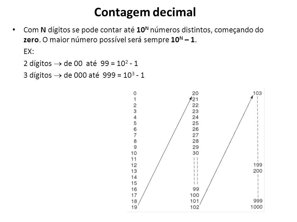 Contagem decimal Com N dígitos se pode contar até 10 N números distintos, começando do zero. O maior número possível será sempre 10 N – 1. EX: 2 dígit