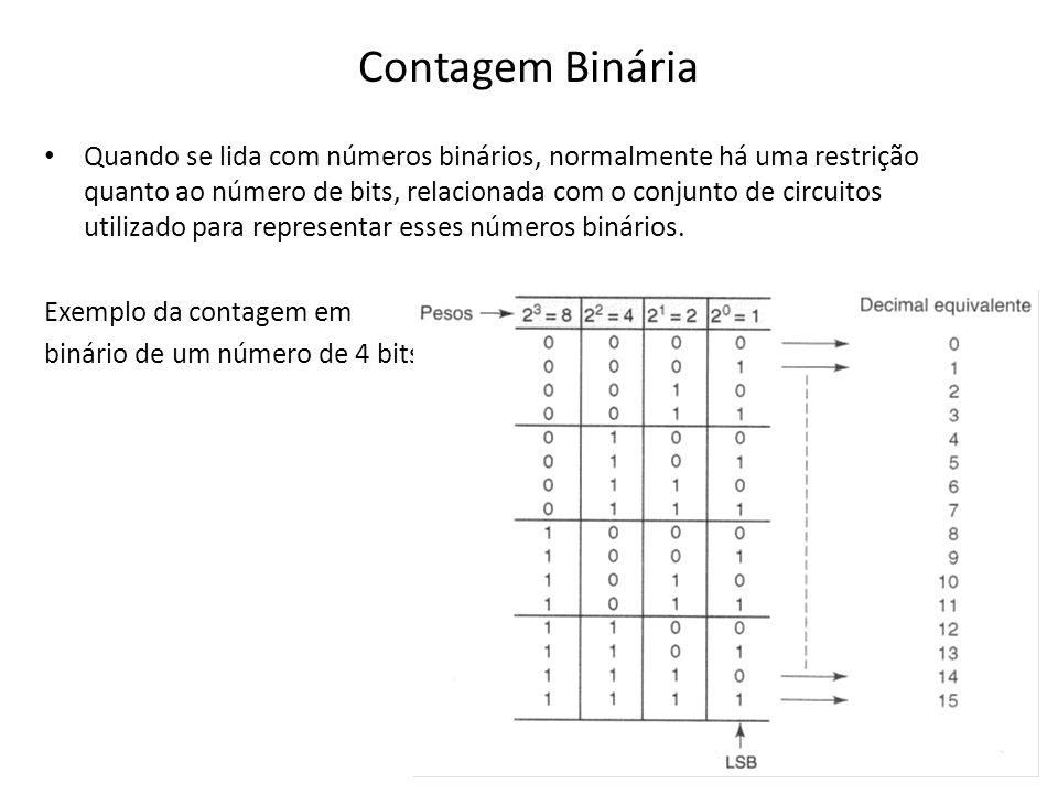 Contagem Binária Quando se lida com números binários, normalmente há uma restrição quanto ao número de bits, relacionada com o conjunto de circuitos u