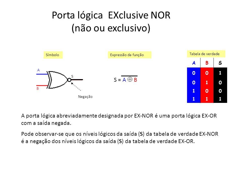 Porta lógica EXclusive NOR (não ou exclusivo) ABS 001 010 100 111 Símbolo Expressão da função Tabela de verdade A B S S = A B A porta lógica abreviada