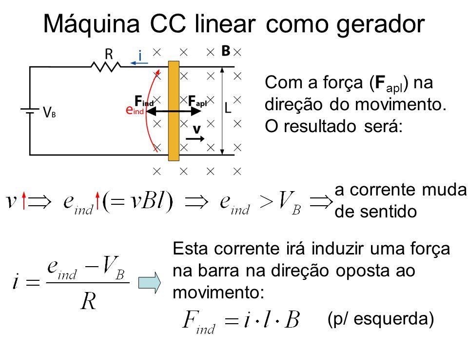 Máquina CC linear como gerador Com a força (F apl ) na direção do movimento. O resultado será: a corrente muda de sentido Esta corrente irá induzir um