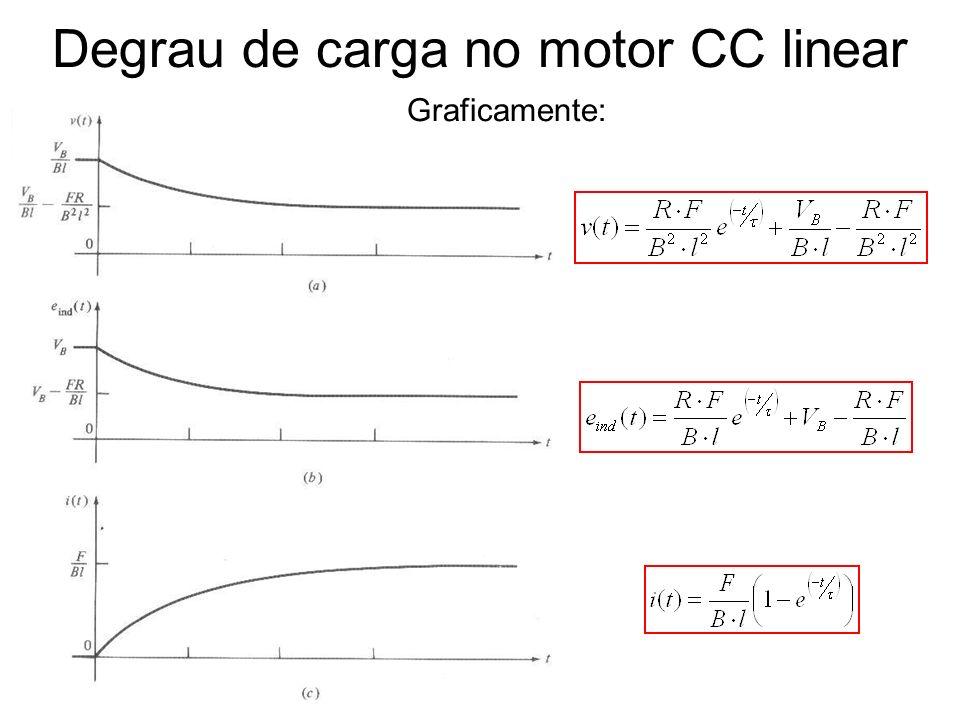 Degrau de carga no motor CC linear Graficamente: