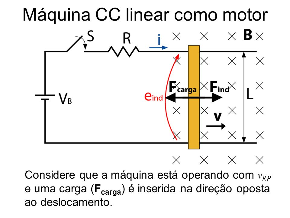 Máquina CC linear como motor Considere que a máquina está operando com v RP e uma carga (F carga ) é inserida na direção oposta ao deslocamento.