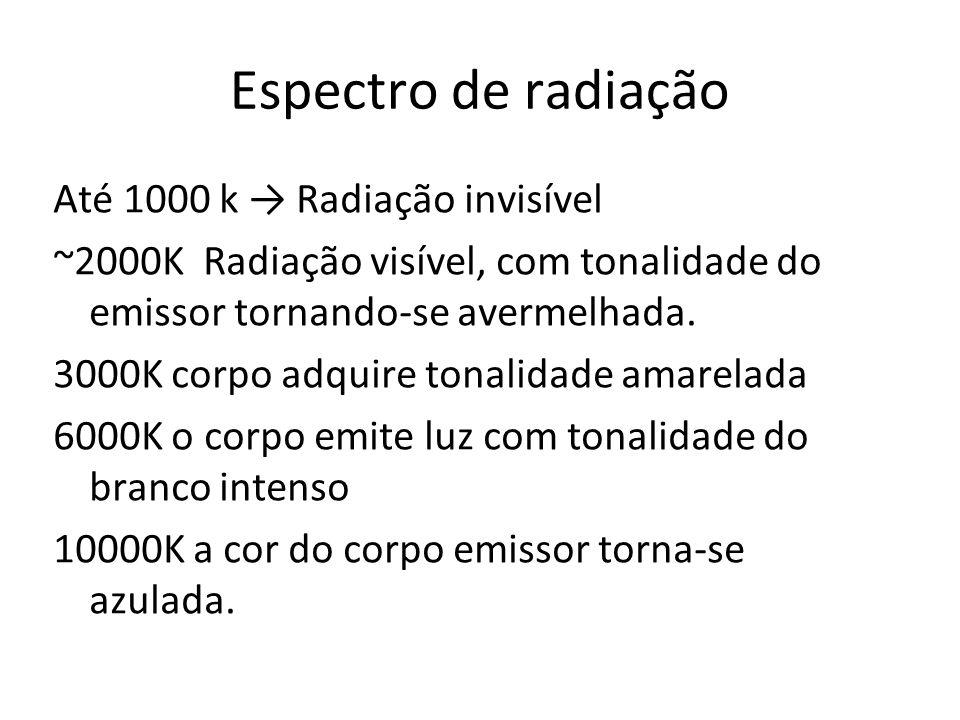 Espectro de radiação Até 1000 k Radiação invisível ~2000K Radiação visível, com tonalidade do emissor tornando-se avermelhada. 3000K corpo adquire ton