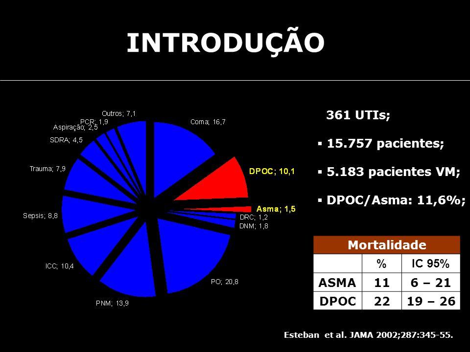 INTRODUÇÃO Esteban et al. JAMA 2002;287:345-55. 361 UTIs; 15.757 pacientes; 5.183 pacientes VM; DPOC/Asma: 11,6%; Mortalidade %IC 95% ASMA116 – 21 DPO