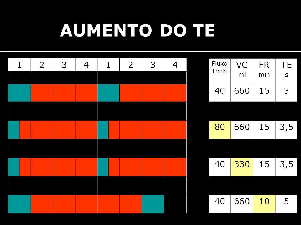 12341234 Fluxo L/min VC ml FR min TE s 40660153 80660153,5 40330153,5 40660105 AUMENTO DO TE