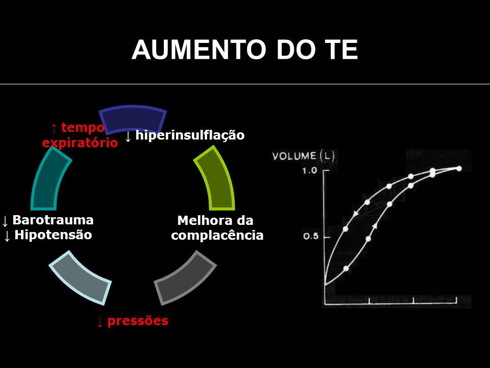 tempo expiratório Barotrauma Hipotensão pressões Melhora da complacência hiperinsulflação AUMENTO DO TE