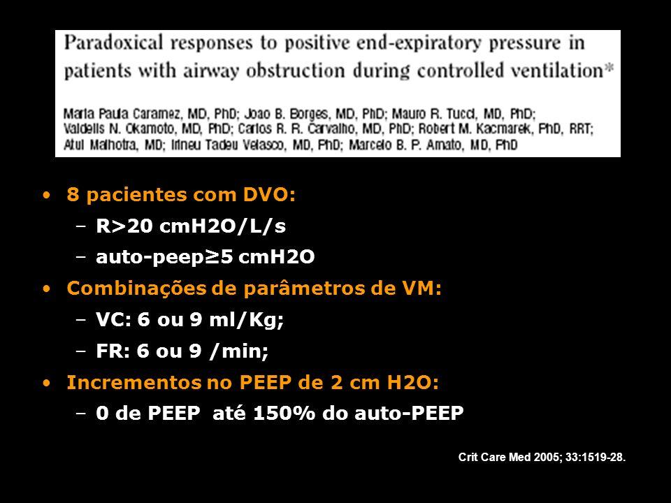 8 pacientes com DVO: –R>20 cmH2O/L/s –auto-peep5 cmH2O Combinações de parâmetros de VM: –VC: 6 ou 9 ml/Kg; –FR: 6 ou 9 /min; Incrementos no PEEP de 2