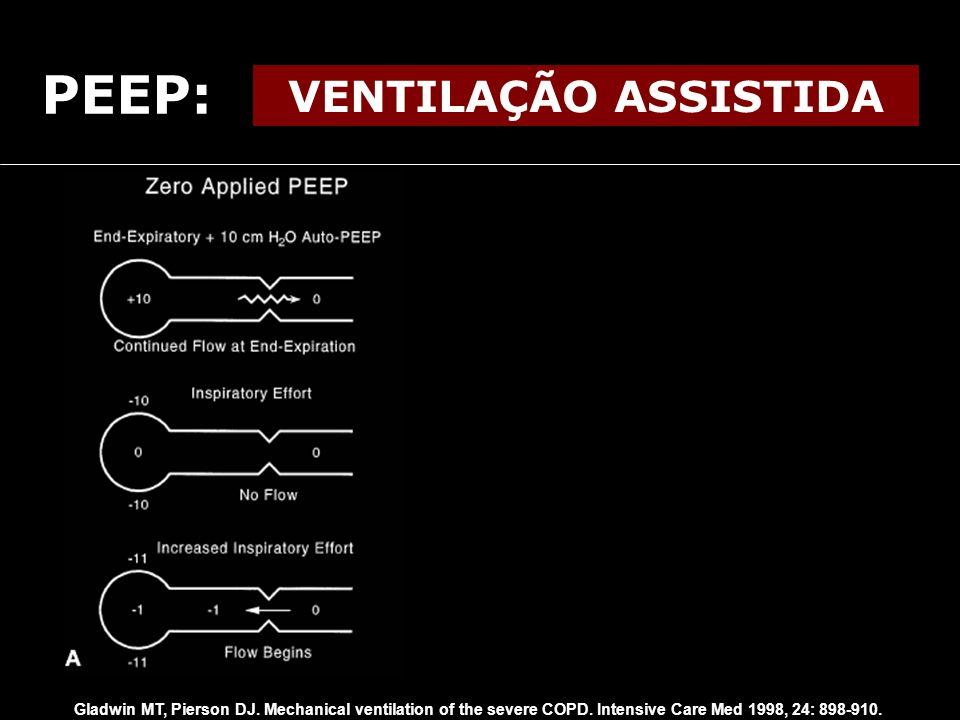 PEEP: VENTILAÇÃO ASSISTIDA Gladwin MT, Pierson DJ. Mechanical ventilation of the severe COPD. Intensive Care Med 1998, 24: 898-910.
