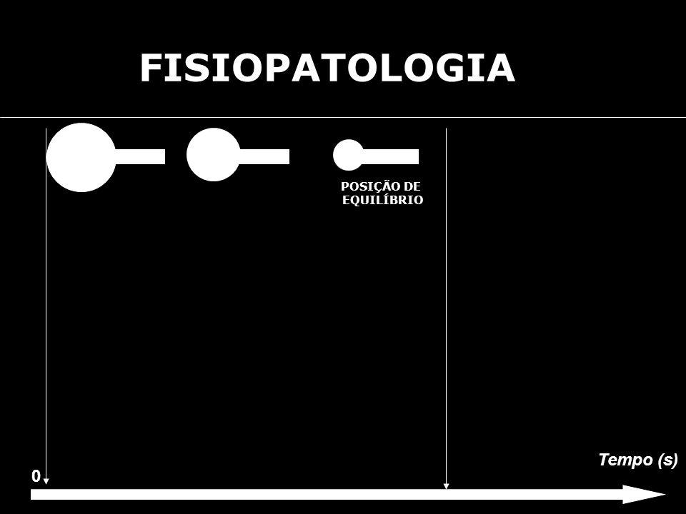 FISIOPATOLOGIA Tempo (s) 0 POSIÇÃO DE EQUILÍBRIO
