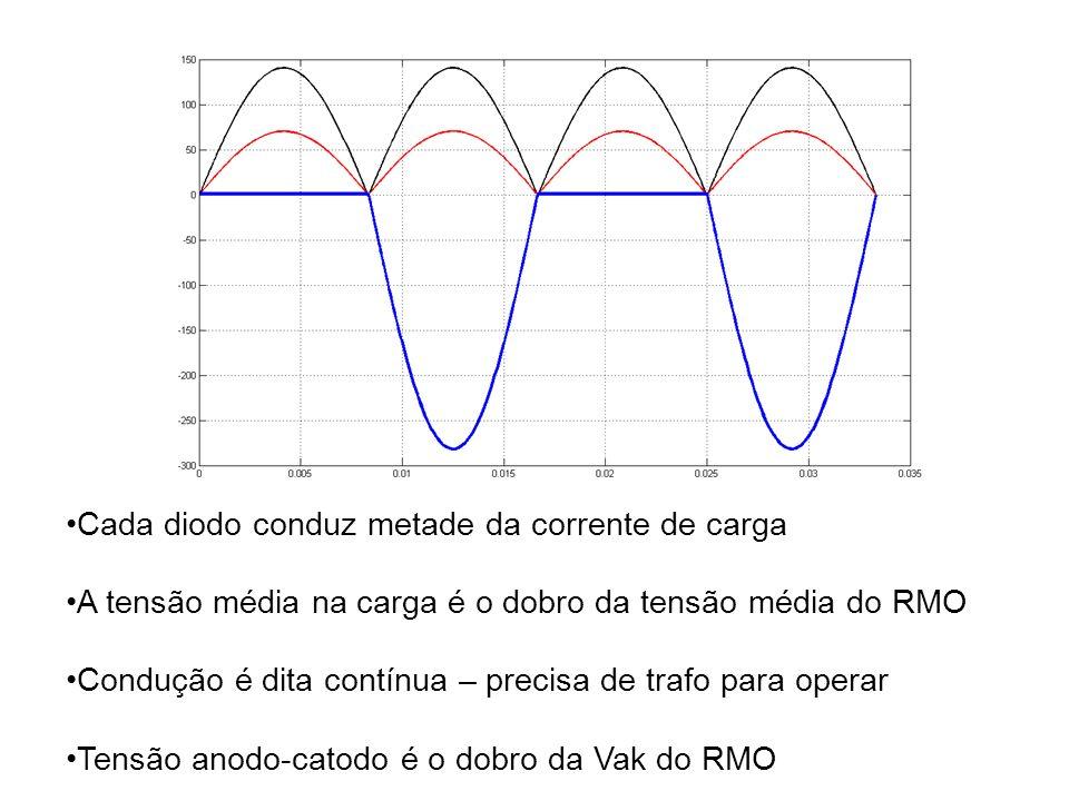 Cada diodo conduz metade da corrente de carga A tensão média na carga é o dobro da tensão média do RMO Condução é dita contínua – precisa de trafo par