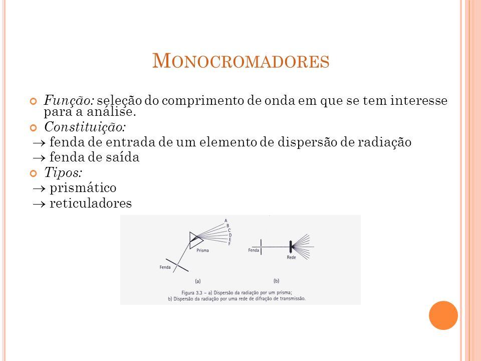 M ONOCROMADORES Função: seleção do comprimento de onda em que se tem interesse para a análise. Constituição: fenda de entrada de um elemento de disper