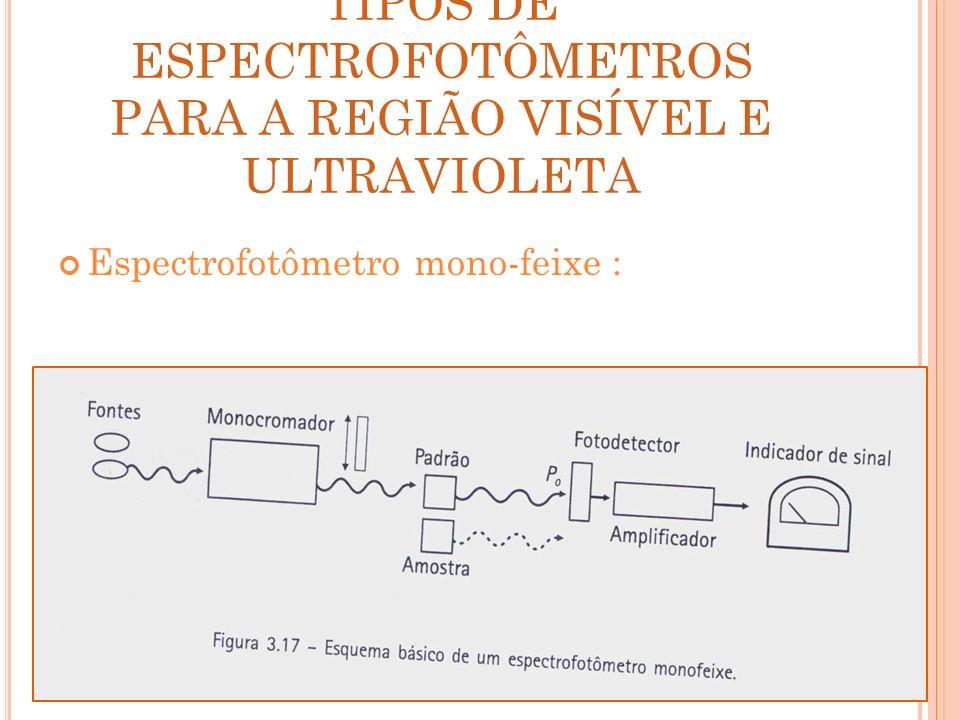TIPOS DE ESPECTROFOTÔMETROS PARA A REGIÃO VISÍVEL E ULTRAVIOLETA Espectrofotômetro mono-feixe :