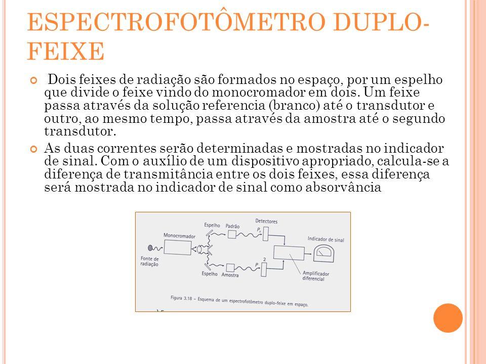 ESPECTROFOTÔMETRO DUPLO- FEIXE Dois feixes de radiação são formados no espaço, por um espelho que divide o feixe vindo do monocromador em dois. Um fei