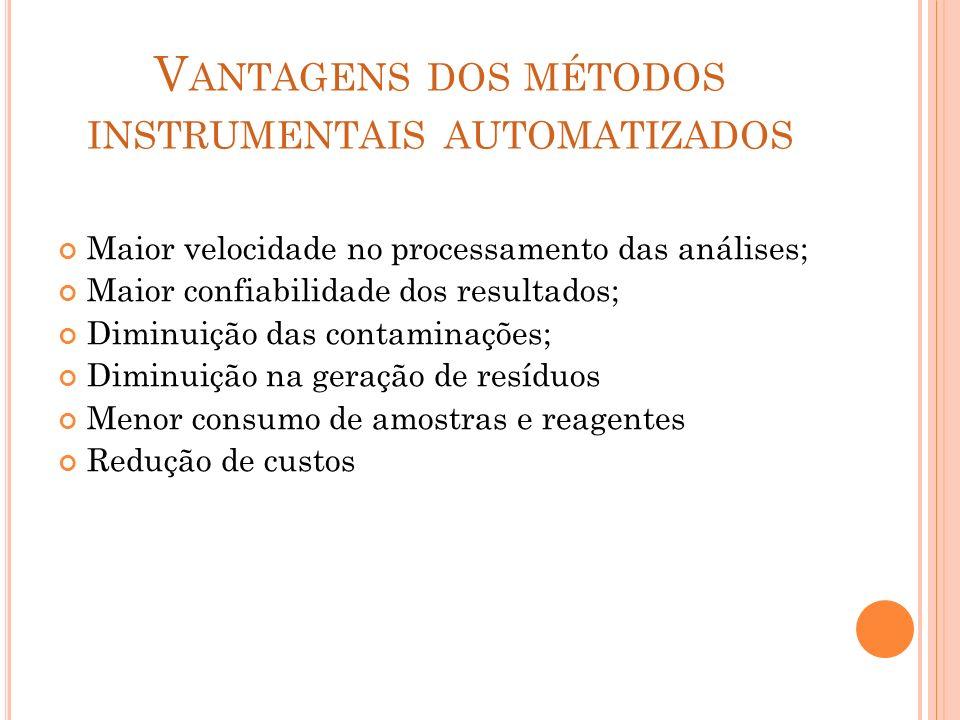 V ANTAGENS DOS MÉTODOS INSTRUMENTAIS AUTOMATIZADOS Maior velocidade no processamento das análises; Maior confiabilidade dos resultados; Diminuição das