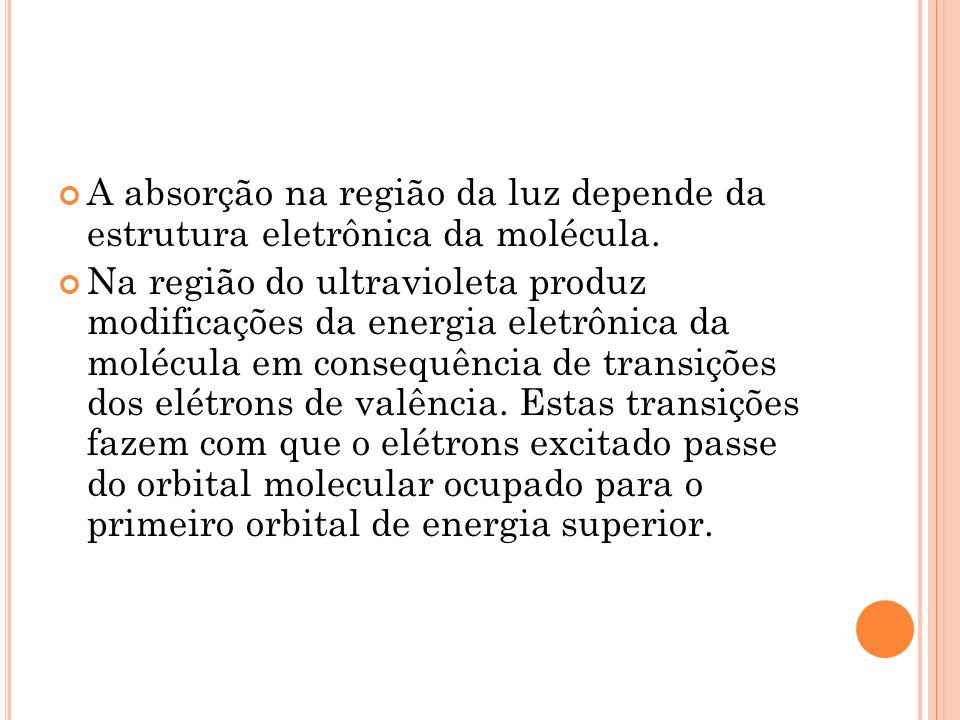 A absorção na região da luz depende da estrutura eletrônica da molécula. Na região do ultravioleta produz modificações da energia eletrônica da molécu
