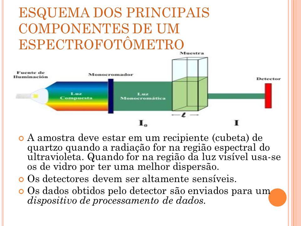 ESQUEMA DOS PRINCIPAIS COMPONENTES DE UM ESPECTROFOTÔMETRO A amostra deve estar em um recipiente (cubeta) de quartzo quando a radiação for na região e