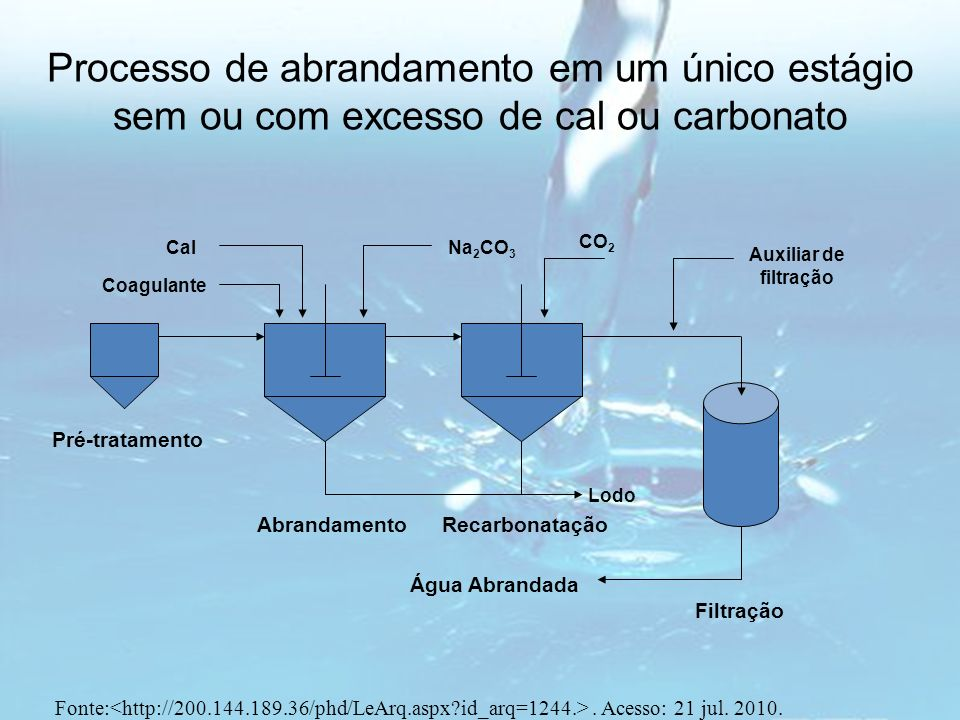 Processo de abrandamento em um único estágio sem ou com excesso de cal ou carbonato Cal Coagulante CO 2 Auxiliar de filtração Água Abrandada Pré-trata