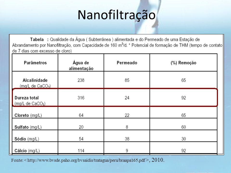 Nanofiltração Fonte:, 2010.