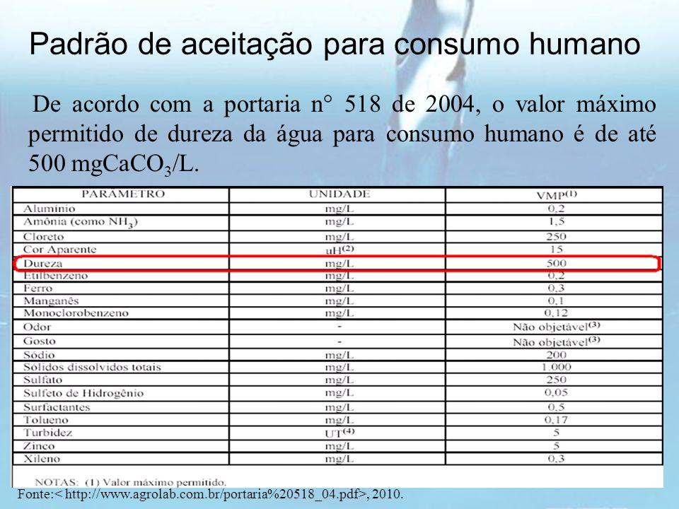 Padrão de aceitação para consumo humano Fonte:, 2010. De acordo com a portaria n° 518 de 2004, o valor máximo permitido de dureza da água para consumo