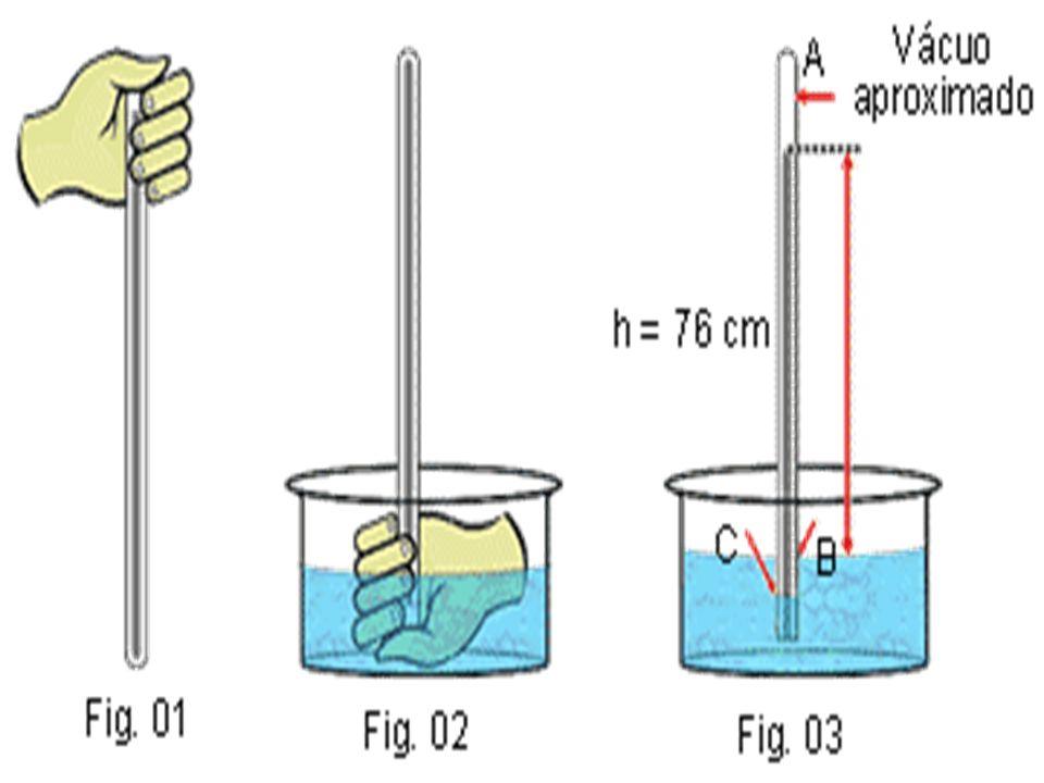 Medida da Pressão Atmosférica EXPERIÊNCIA DE TORRICELLI Torricelli encheu de mercúrio (Hg) um tubo de vidro com mais ou menos 1 metro de comprimento;