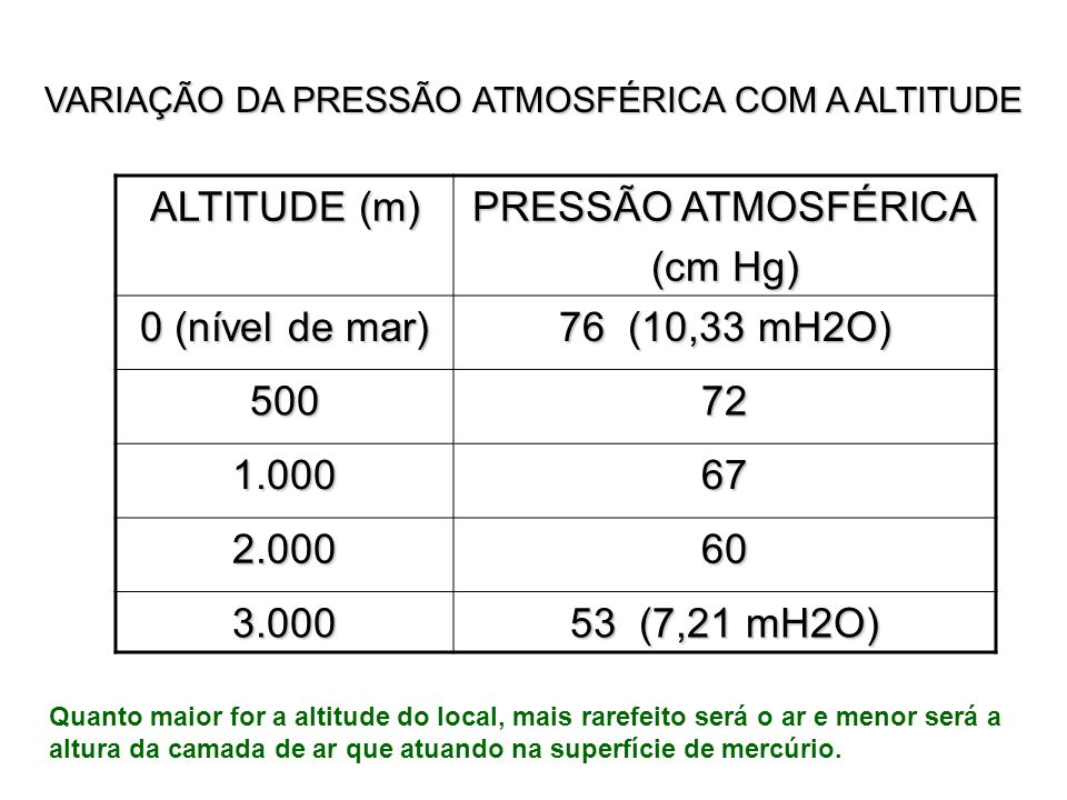 VARIAÇÃO DA PRESSÃO ATMOSFÉRICA COM A ALTITUDE ALTITUDE (m) PRESSÃO ATMOSFÉRICA (cm Hg) 0 (nível de mar) 76 (10,33 mH2O) 50072 1.00067 2.00060 3.000 5