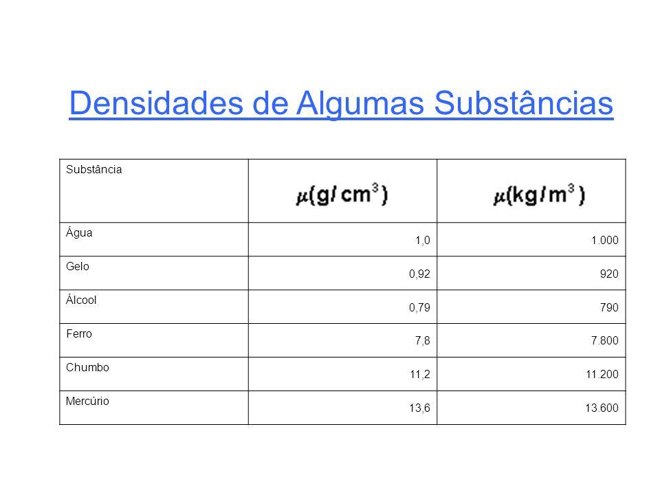 Substância Água 1,01.000 Gelo 0,92920 Álcool 0,79790 Ferro 7,87.800 Chumbo 11,211.200 Mercúrio 13,613.600 Densidades de Algumas Substâncias