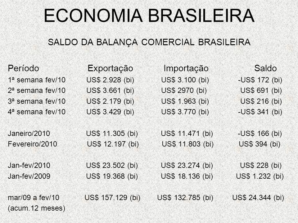 ECONOMIA BRASILEIRA SALDO DA BALANÇA COMERCIAL BRASILEIRA Período Exportação Importação Saldo 1ª semana fev/10 US$ 2.928 (bi) US$ 3.100 (bi) -US$ 172