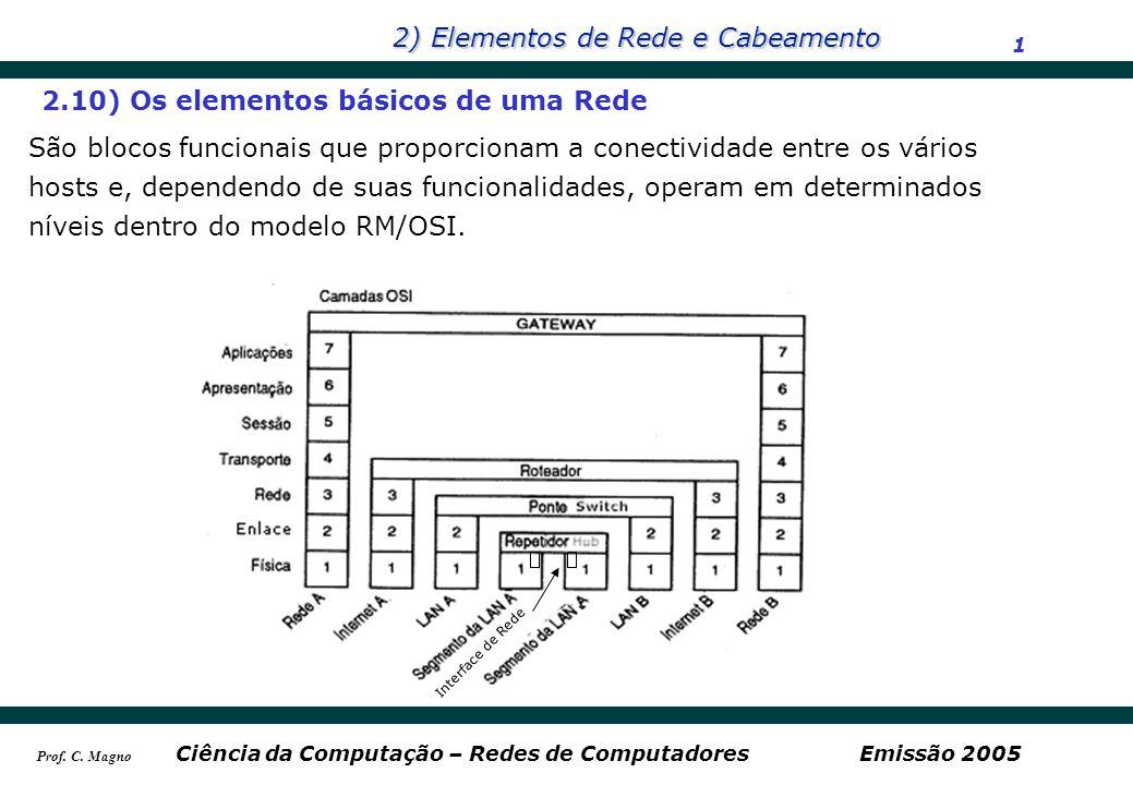 2) Elementos de Rede e Cabeamento 1 Ciência da Computação – Redes de ComputadoresEmissão 2005 Prof. C. Magno 2.10) Os elementos básicos de uma Rede Sã