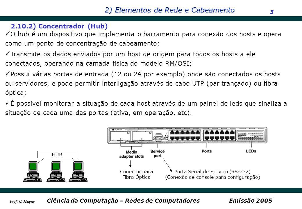 2) Elementos de Rede e Cabeamento 3 Ciência da Computação – Redes de ComputadoresEmissão 2005 Prof. C. Magno 2.10.2) Concentrador (Hub) O hub é um dis