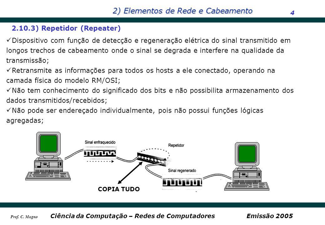 2) Elementos de Rede e Cabeamento 4 Ciência da Computação – Redes de ComputadoresEmissão 2005 Prof. C. Magno 2.10.3) Repetidor (Repeater) Dispositivo
