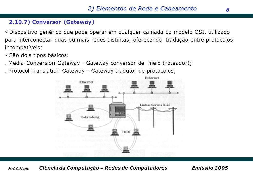 2) Elementos de Rede e Cabeamento 9 Ciência da Computação – Redes de ComputadoresEmissão 2005 Prof.