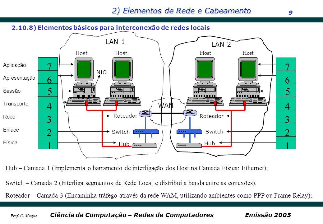 2) Elementos de Rede e Cabeamento 9 Ciência da Computação – Redes de ComputadoresEmissão 2005 Prof. C. Magno 2.10.8) Elementos básicos para interconex