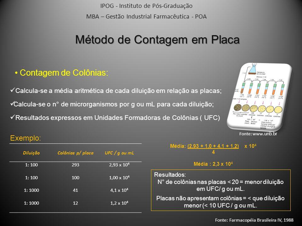 IPOG - Instituto de Pós-Graduação MBA – Gestão Industrial Farmacêutica - POA Método de Contagem em Placa Contagem de Colônias: Calcula-se a média arit