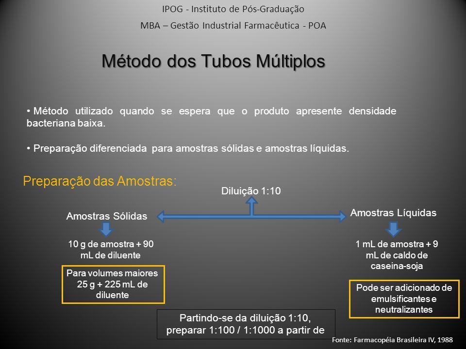 IPOG - Instituto de Pós-Graduação MBA – Gestão Industrial Farmacêutica - POA Método dos Tubos Múltiplos Método utilizado quando se espera que o produt
